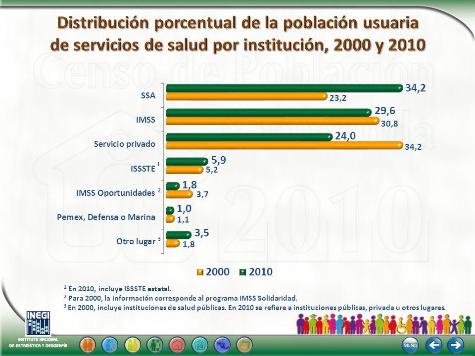 20102000 1 En 2010, incluye ISSSTE estatal. 2 Para 2000, la información corresponde al programa IMSS Solidaridad. 3 En 2000, incluye instituciones de