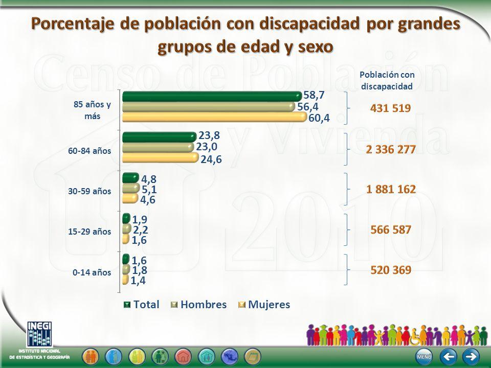 Nota: La suma de los porcentajes es mayor a 100%, debido a la población que tiene más de una limitación.