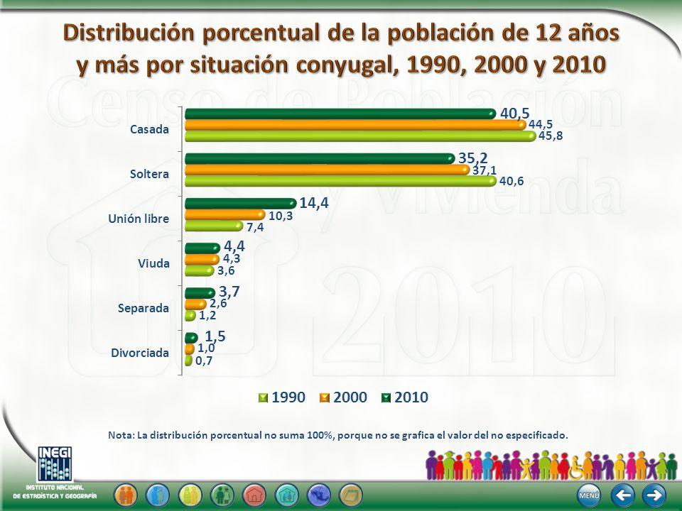 Nota: La distribución porcentual no suma 100%, porque no se grafica el valor del no especificado. 201019902000
