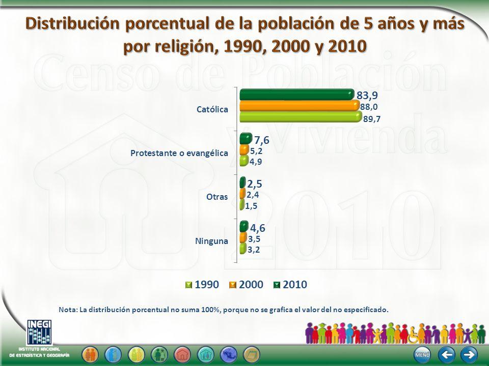 201019902000 Nota: La distribución porcentual no suma 100%, porque no se grafica el valor del no especificado.