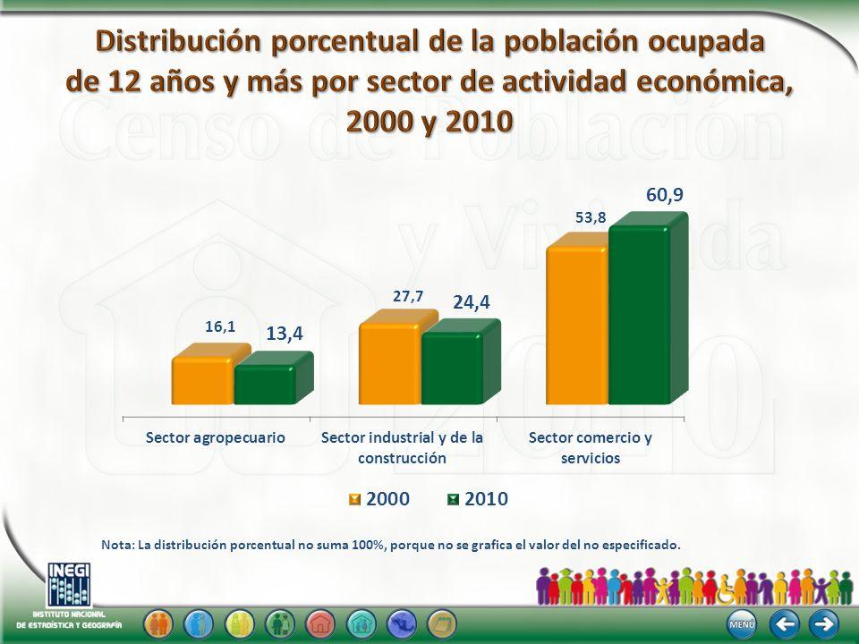 Nota: La distribución porcentual no suma 100%, porque no se grafica el valor del no especificado.