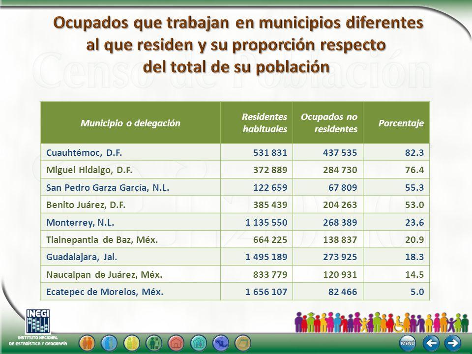 Municipio o delegación Residentes habituales Ocupados no residentes Porcentaje Cuauhtémoc, D.F. 531 831 437 53582.3 Miguel Hidalgo, D.F. 372 889 284 7