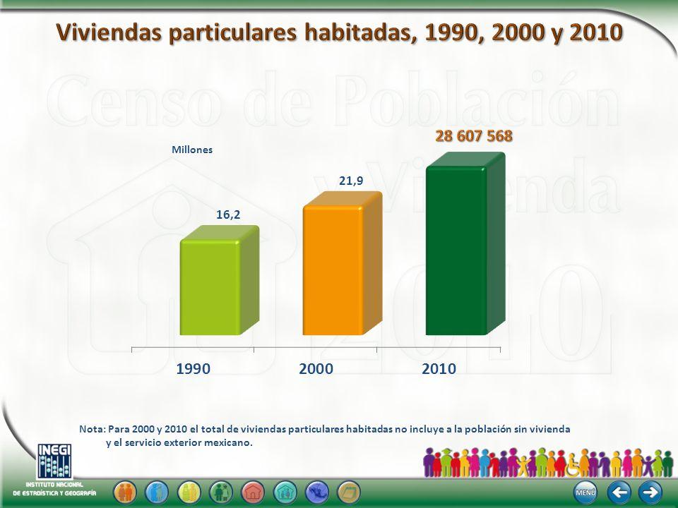 Nota: Para 2000 y 2010 el total de viviendas particulares habitadas no incluye a la población sin vivienda y el servicio exterior mexicano. Millones