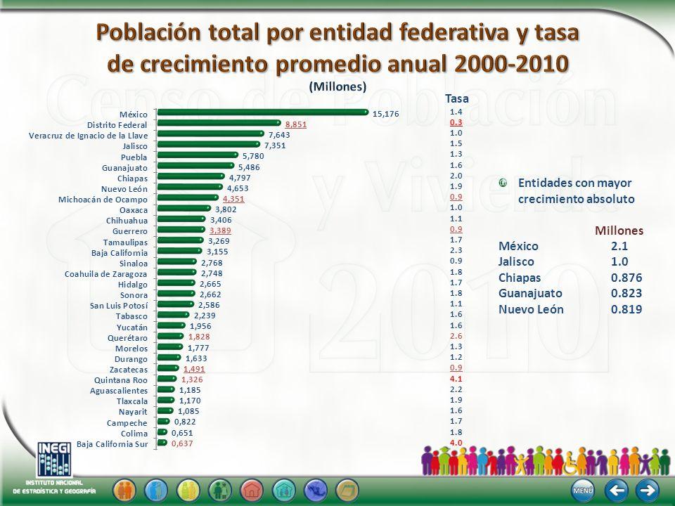 201019902000 188 593 localidades menores de 2 500 habitantes.