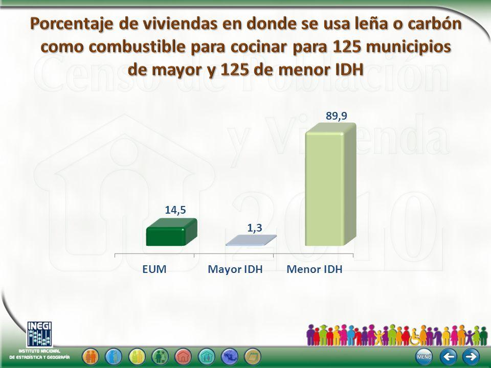 20102000 Nota: La distribución porcentual no suma 100%, porque no se grafica el valor del no especificado.