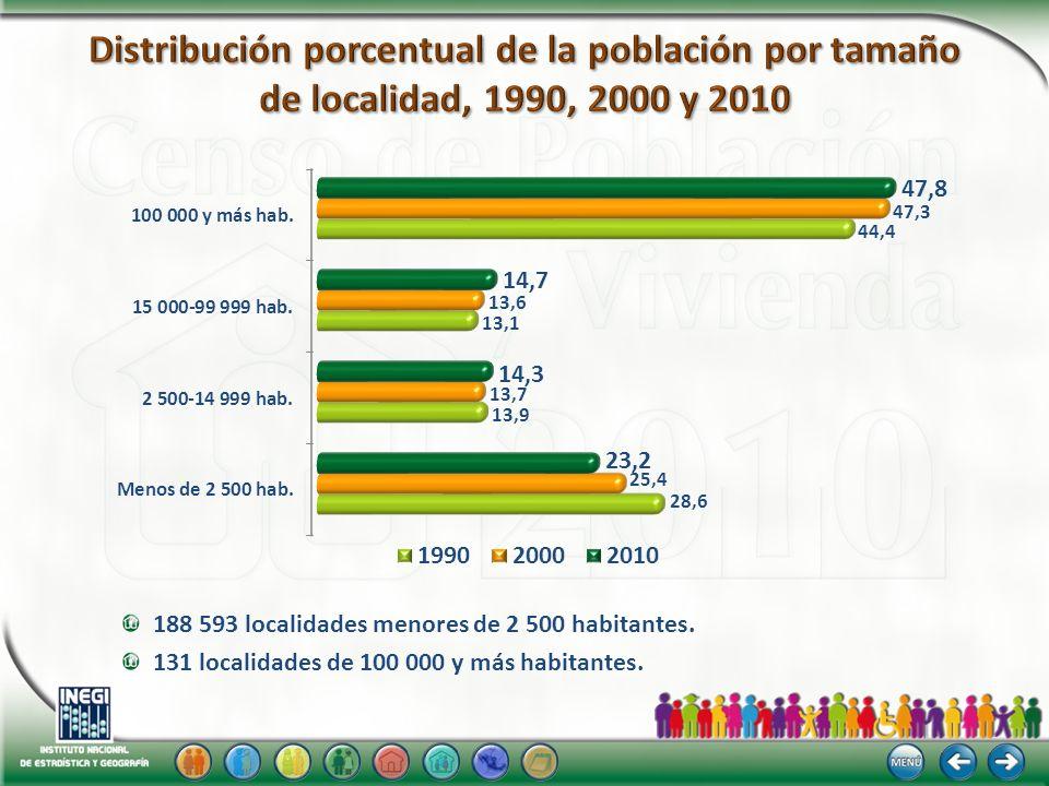 1990 2010 2000 Mediana 19 años Mediana 22 años 38.6 % 4.2 % 57.2 % 6.3 % 64.4 % 29.3 % 5.0 % 60.9 % 34.1 % Grandes grupos de edad: 0-14, 15-64, 65 y más Mediana 26 años % % %