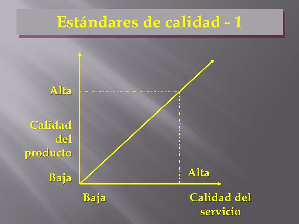 Calidad del producto Calidad del servicio Baja Baja Alta Alta Estándares de calidad - 1