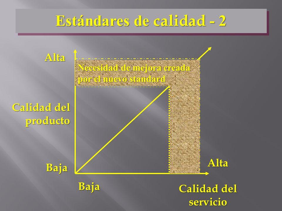 Calidad del producto Calidad del servicio Baja Baja Alta Alta Necesidad de mejora creada por el nuevo standard Estándares de calidad - 2