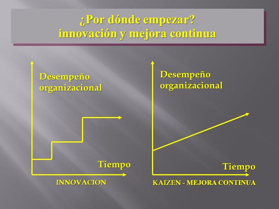 Desempeño organizacional Tiempo Tiempo INNOVACION KAIZEN - MEJORA CONTINUA ¿Por dónde empezar? innovación y mejora continua ¿Por dónde empezar? innova