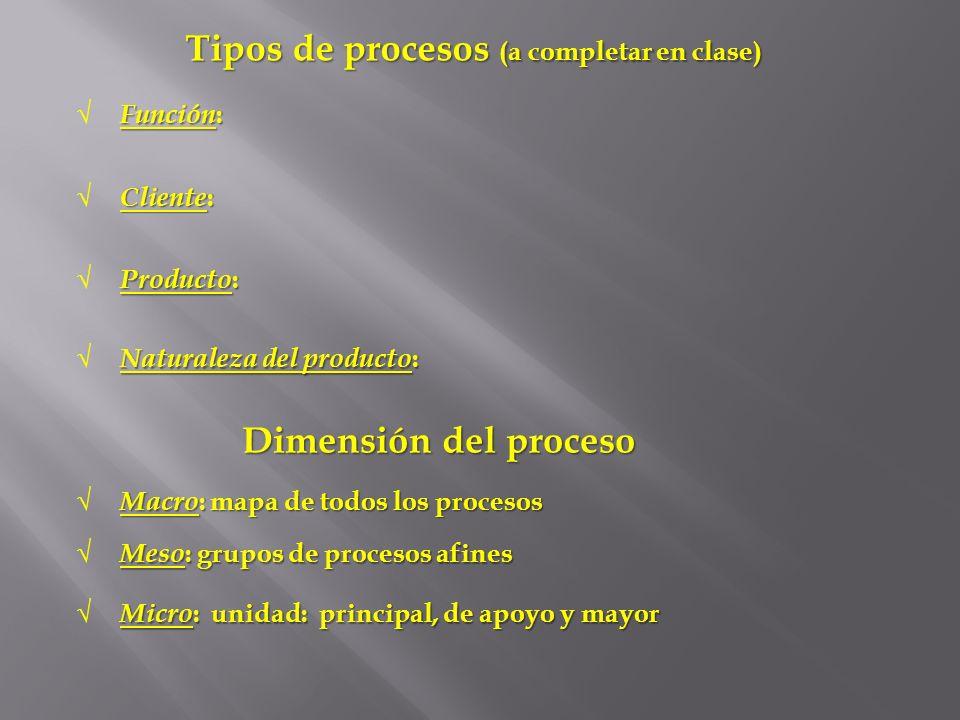 Tipos de procesos (a completar en clase) Cliente : Producto : Naturaleza del producto : Dimensión del proceso Macro : mapa de todos los procesos Meso