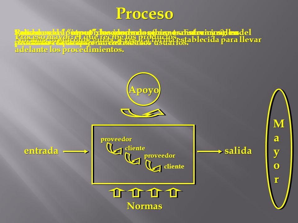 entradasalida Apoyo Proceso proveedor cliente proveedor cliente Normas Entrada: es el input, los insumos que se transformarán en productos: los requer