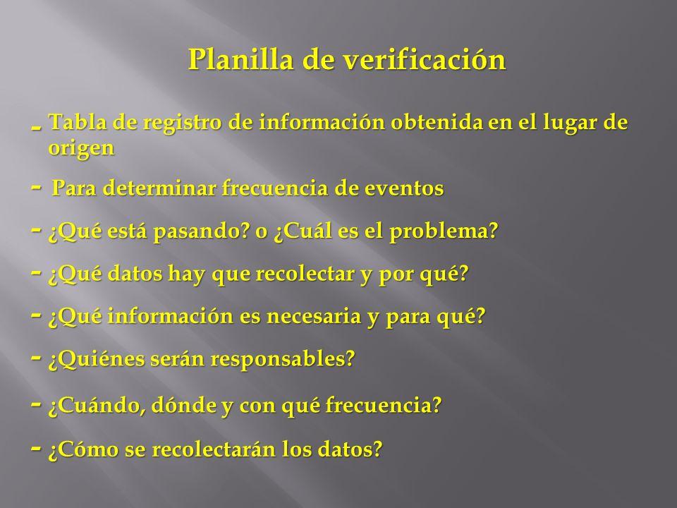 Planilla de verificación Tabla de registro de información obtenida en el lugar de origen - Para determinar frecuencia de eventos - ¿Qué está pasando?