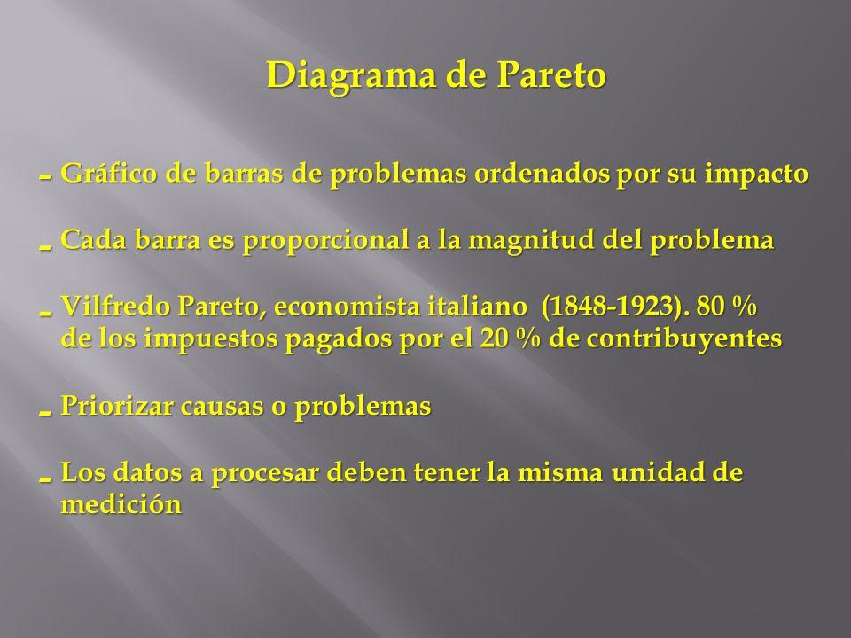 Diagrama de Pareto Gráfico de barras de problemas ordenados por su impacto Cada barra es proporcional a la magnitud del problema Vilfredo Pareto, econ