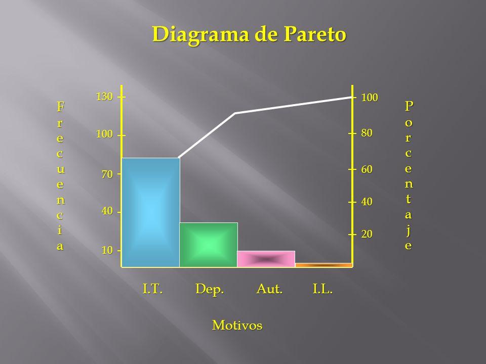 Motivos FrecuenciaFrecuenciaFrecuenciaFrecuencia 10 40 70 100 130 PorcentajePorcentajePorcentajePorcentaje 20 40 60 80 100 I.T.Dep.Aut.I.L. Diagrama d