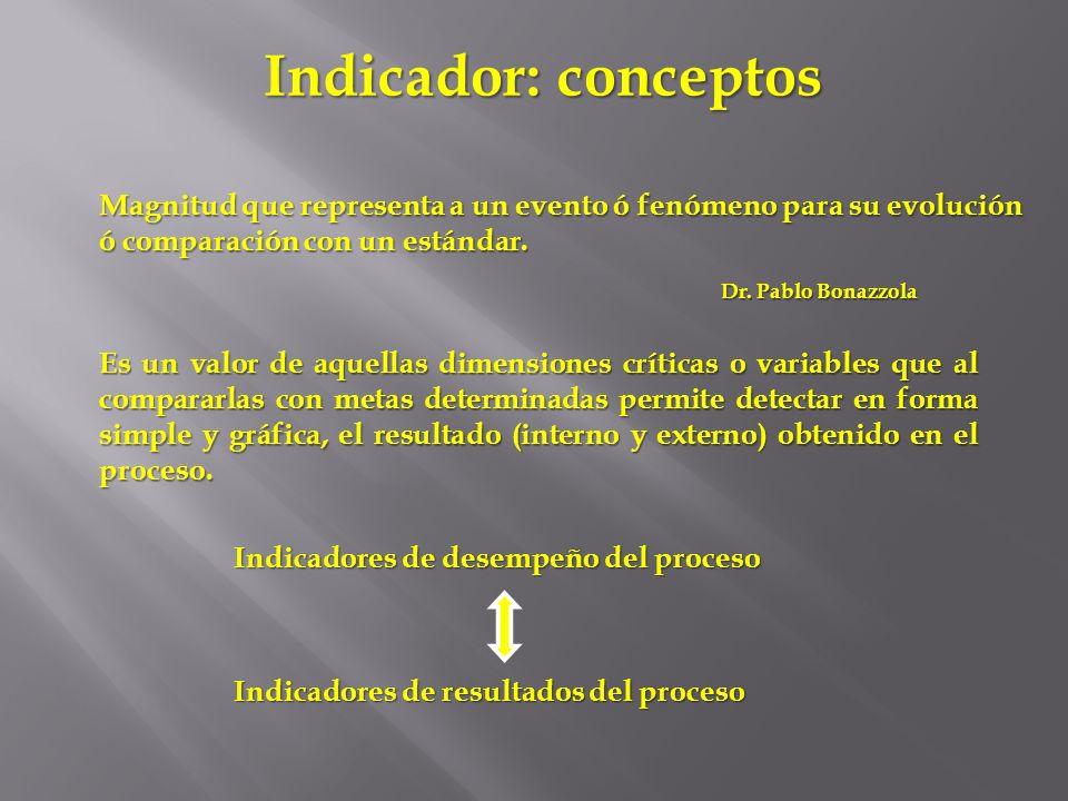 Indicador: conceptos Magnitud que representa a un evento ó fenómeno para su evolución ó comparación con un estándar. Dr. Pablo Bonazzola Es un valor d