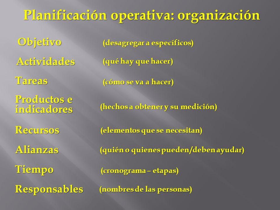 Planificación operativa: organización Objetivo Actividades Tareas (desagregar a específicos) (qué hay que hacer) (cómo se va a hacer) Productos e indi