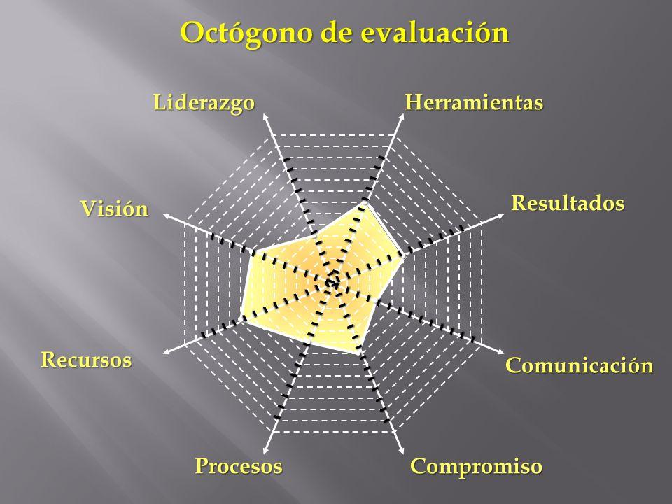 Liderazgo Compromiso Recursos Procesos Resultados Herramientas Visión Comunicación. Octógono de evaluación....... - - - - - - - - - - - - - - - - - -
