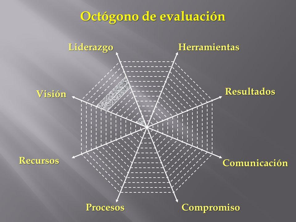 Liderazgo Compromiso Recursos Resultados Herramientas Visión Comunicación Procesos