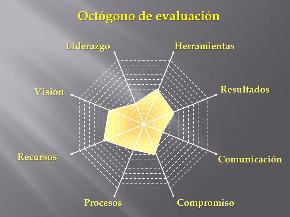 . Liderazgo Compromiso Recursos Resultados Herramientas Visión Comunicación Procesos