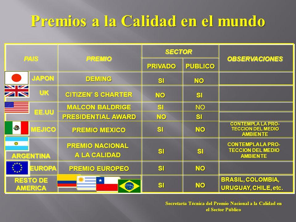 SINO PRESIDENTIAL AWARD SISI PREMIO NACIONAL A LA CALIDAD ARGENTINA NO NO NO NO SI NO PUBLICO BRASIL, COLOMBIA, URUGUAY, CHILE, etc. SI RESTO DE AMERI