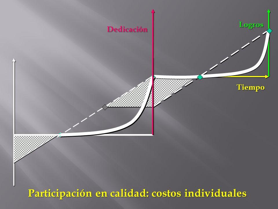 Dedicación Tiempo Logros Participación en calidad: costos individuales