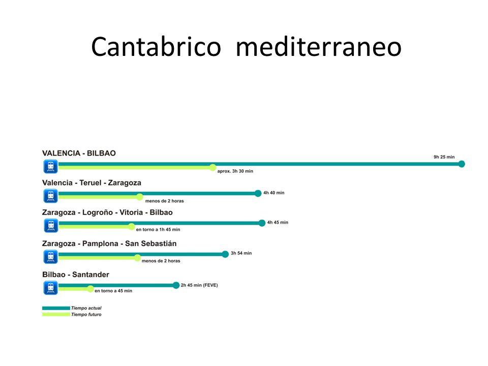 Cantabrico mediterraneo