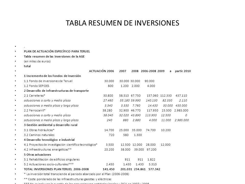 TABLA RESUMEN DE INVERSIONES. PLAN DE ACTUACIÓN ESPECÍFICO PARA TERUEL Tabla resumen de las inversiones de la AGE (en miles de euros) total ACTUACIÓN