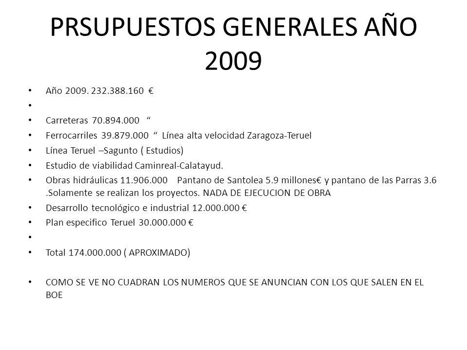 PRSUPUESTOS GENERALES AÑO 2009 Año 2009. 232.388.160 Carreteras 70.894.000 Ferrocarriles 39.879.000 Línea alta velocidad Zaragoza-Teruel Línea Teruel