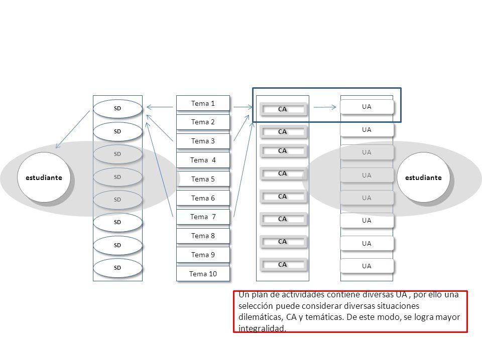 Diseño marco de contenidos, situaciones dilemáticas fenómenos, dimensiones del desarrollo para una propuesta de currículo emergente