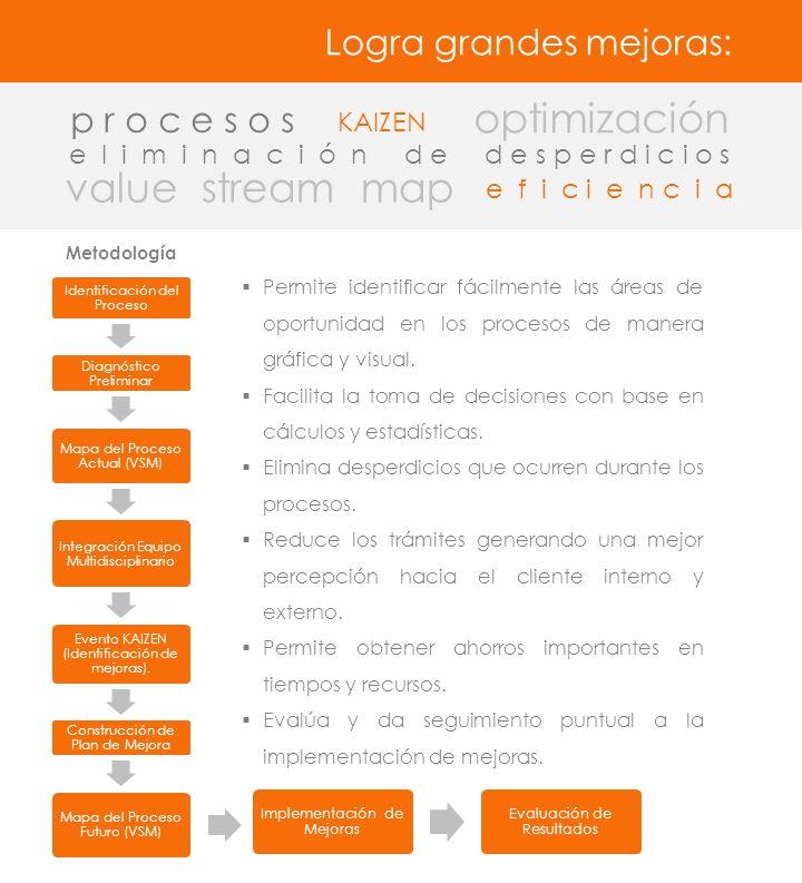 Logra grandes mejoras: optimización KAIZEN p r o c e s o s e l i m i n a c i ó n d e d e s p e r d i c i o s value stream map Identificación del Proceso Diagnóstico Preliminar Mapa del Proceso Actual (VSM) Integración Equipo Multidisciplinario Evento KAIZEN (Identificación de mejoras).