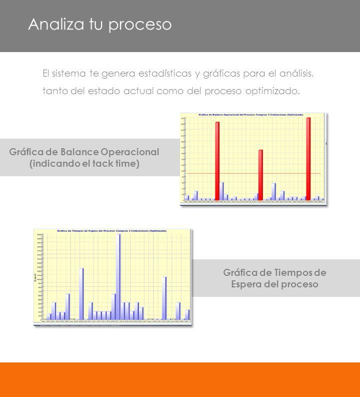 Gráfica de Balance Operacional (indicando el tack time) Gráfica de Tiempos de Espera del proceso El sistema te genera estadísticas y gráficas para el