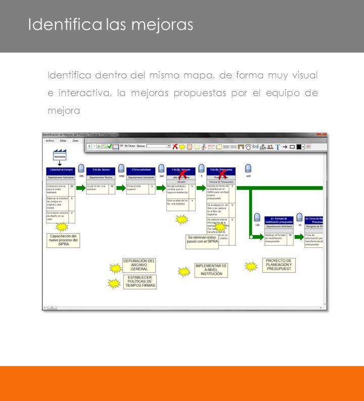 Identifica dentro del mismo mapa, de forma muy visual e interactiva, la mejoras propuestas por el equipo de mejora Identifica las mejoras