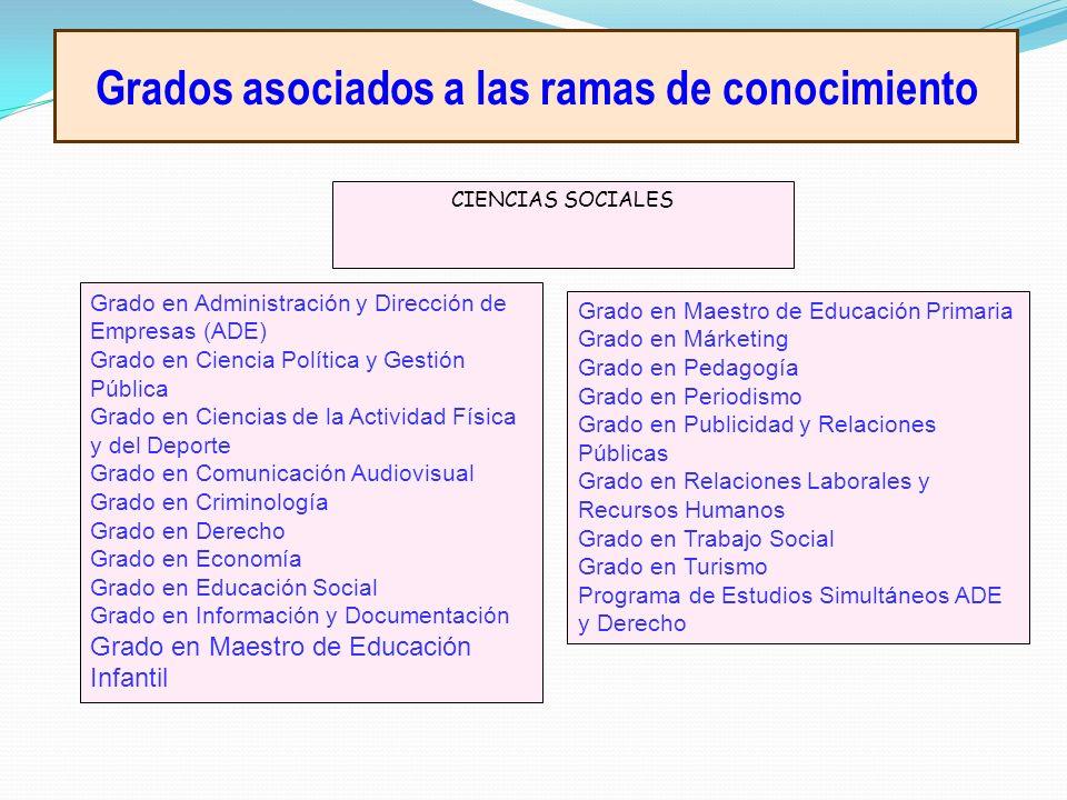 Grados asociados a las ramas de conocimiento CIENCIAS SOCIALES Grado en Administración y Dirección de Empresas (ADE) Grado en Ciencia Política y Gesti