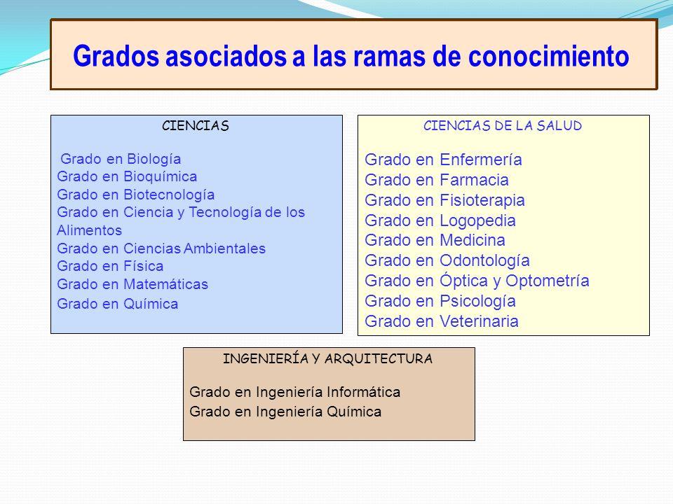 Grados asociados a las ramas de conocimiento CIENCIAS Grado en Biología Grado en Bioquímica Grado en Biotecnología Grado en Ciencia y Tecnología de lo