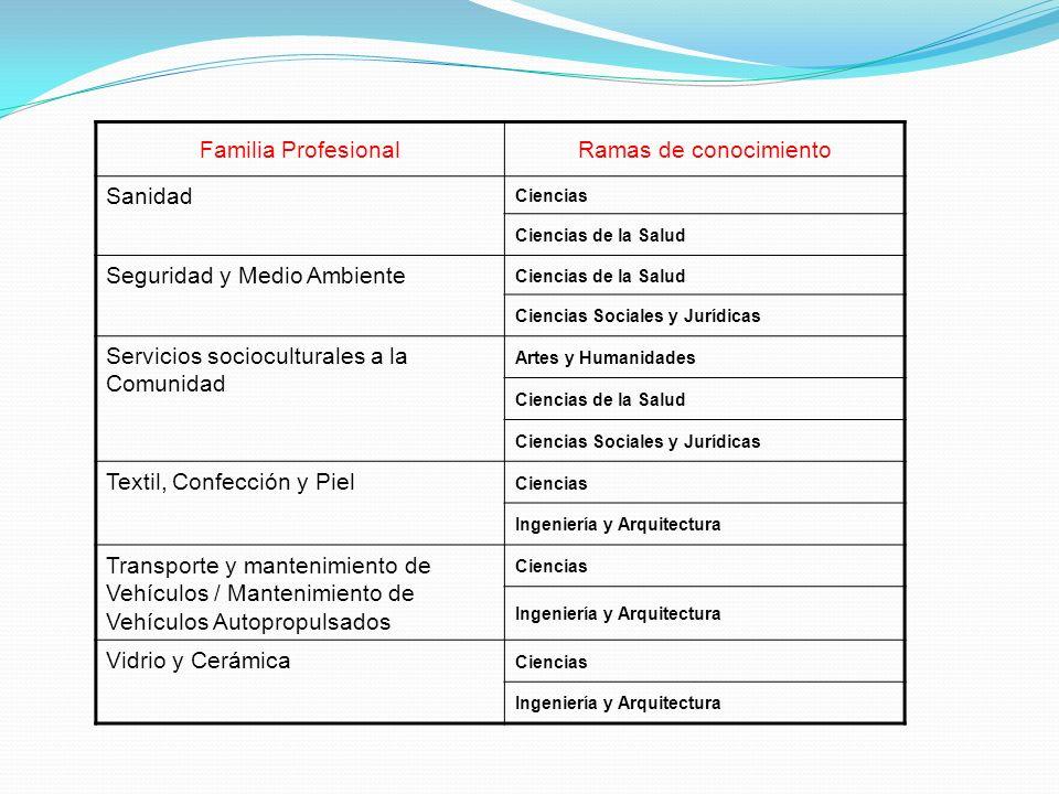 Familia ProfesionalRamas de conocimiento Sanidad Ciencias Ciencias de la Salud Seguridad y Medio Ambiente Ciencias de la Salud Ciencias Sociales y Jur