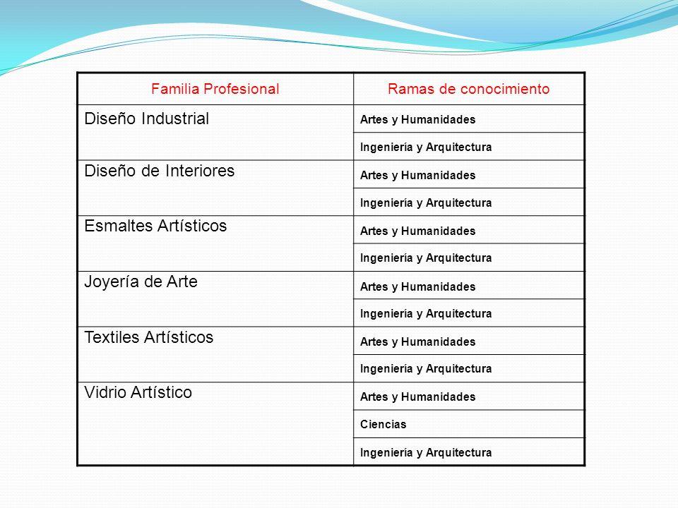 Familia ProfesionalRamas de conocimiento Diseño Industrial Artes y Humanidades Ingeniería y Arquitectura Diseño de Interiores Artes y Humanidades Inge