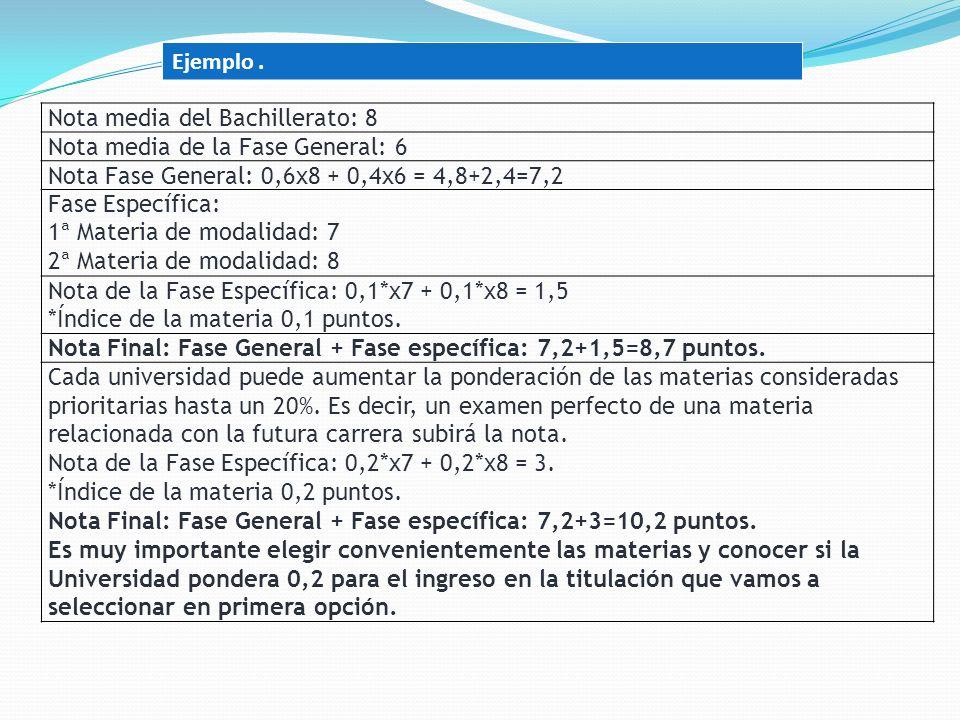Nota media del Bachillerato: 8 Nota media de la Fase General: 6 Nota Fase General: 0,6x8 + 0,4x6 = 4,8+2,4=7,2 Fase Específica: 1ª Materia de modalidad: 7 2ª Materia de modalidad: 8 Nota de la Fase Específica: 0,1*x7 + 0,1*x8 = 1,5 *Índice de la materia 0,1 puntos.