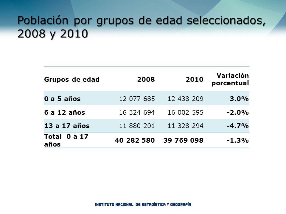 Grupos de edad20082010 Variación porcentual 0 a 5 años12 077 68512 438 2093.0% 6 a 12 años16 324 69416 002 595-2.0% 13 a 17 años11 880 20111 328 294-4