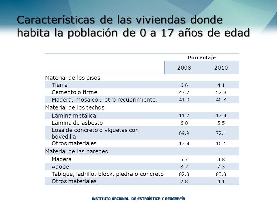 Porcentaje 20082010 Material de los pisos Tierra 6.64.1 Cemento o firme 47.752.8 Madera, mosaico u otro recubrimiento. 41.040.8 Material de los techos