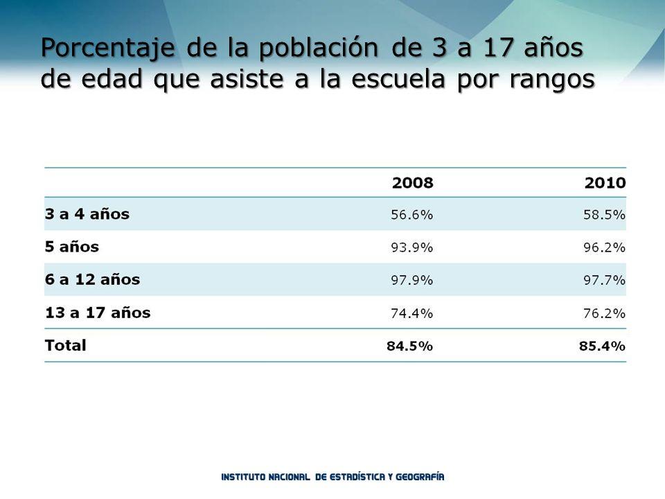 Porcentaje de la población de 3 a 17 años de edad que asiste a la escuela por rangos