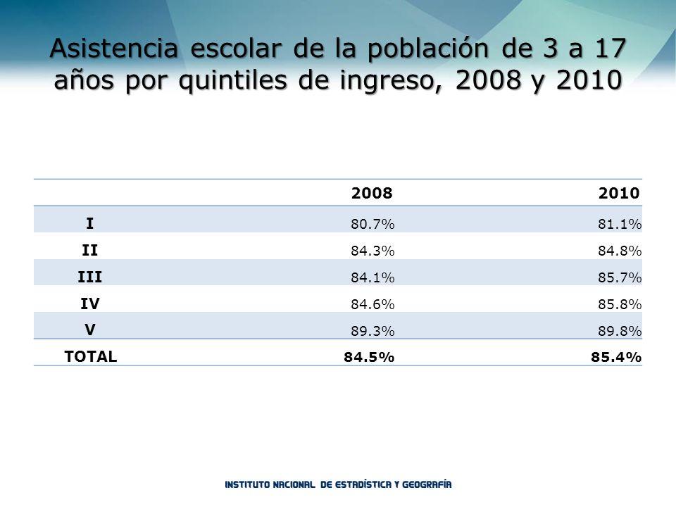 Asistencia escolar de la población de 3 a 17 años por quintiles de ingreso, 2008 y 2010 20082010 I 80.7%81.1% II 84.3%84.8% III 84.1%85.7% IV 84.6%85.