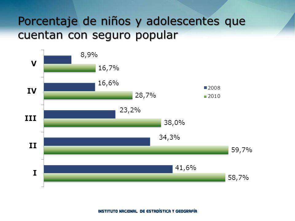 Porcentaje de niños y adolescentes que cuentan con seguro popular