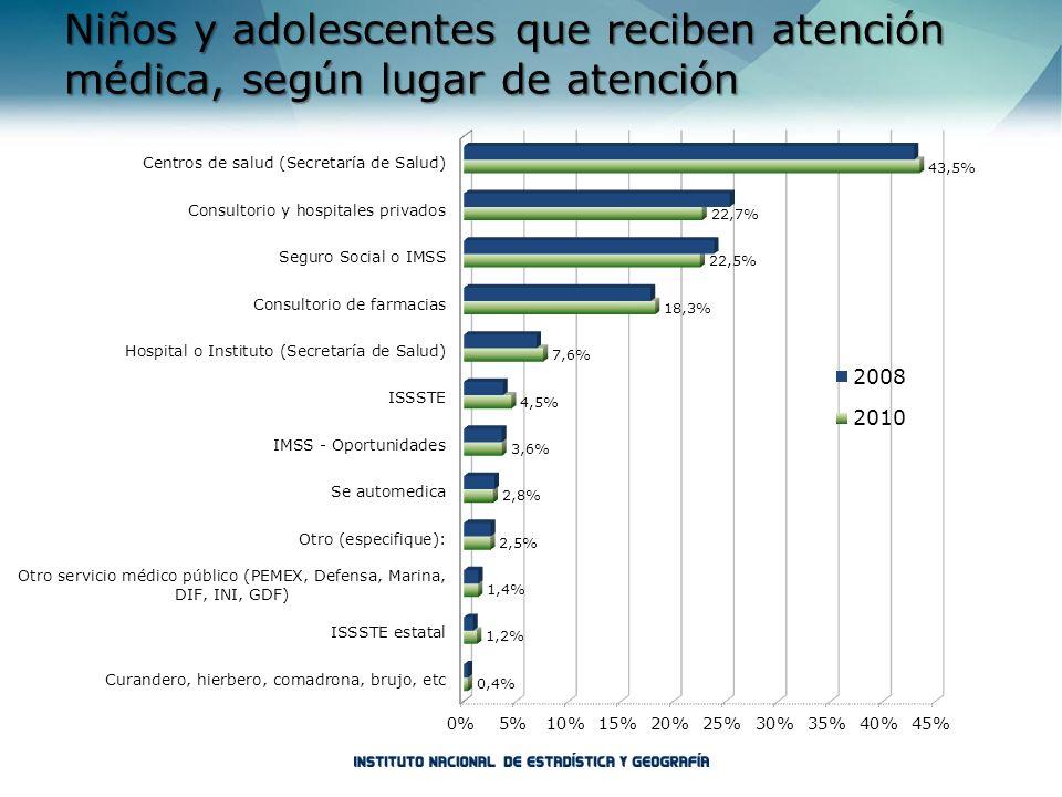 Niños y adolescentes que reciben atención médica, según lugar de atención