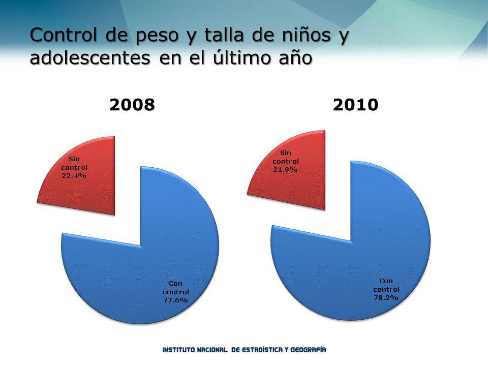 Control de peso y talla de niños y adolescentes en el último año 20082010