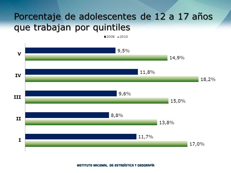 Porcentaje de adolescentes de 12 a 17 años que trabajan por quintiles