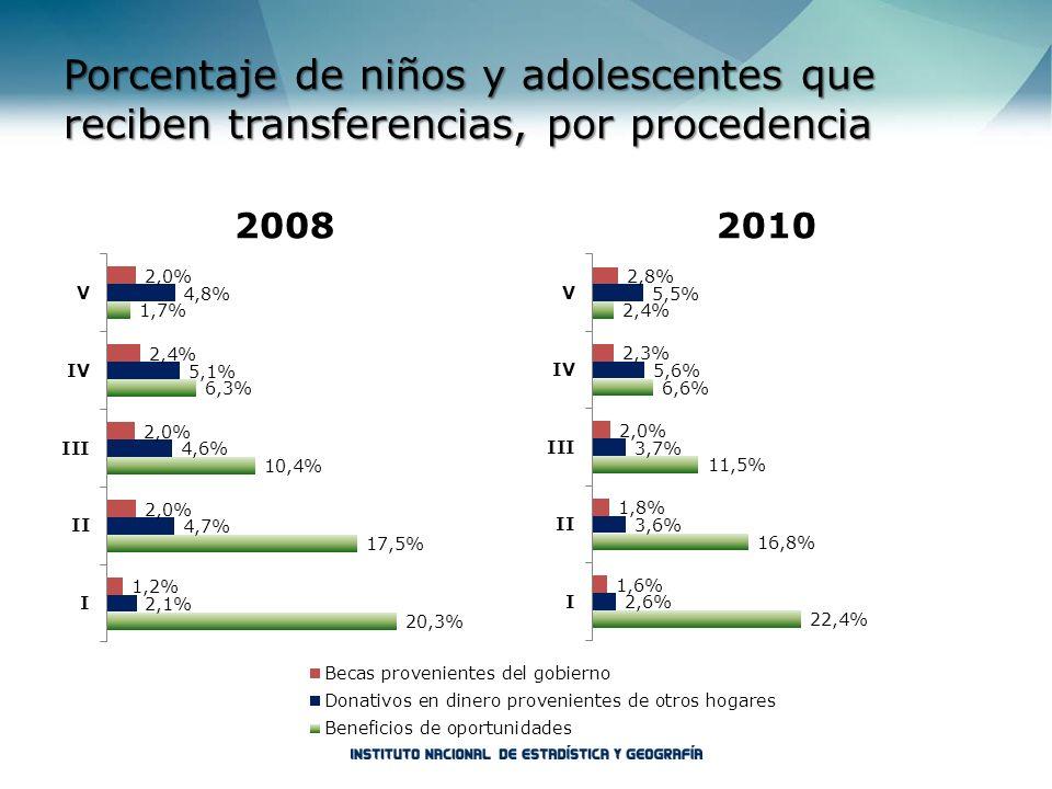 Porcentaje de niños y adolescentes que reciben transferencias, por procedencia 20082010