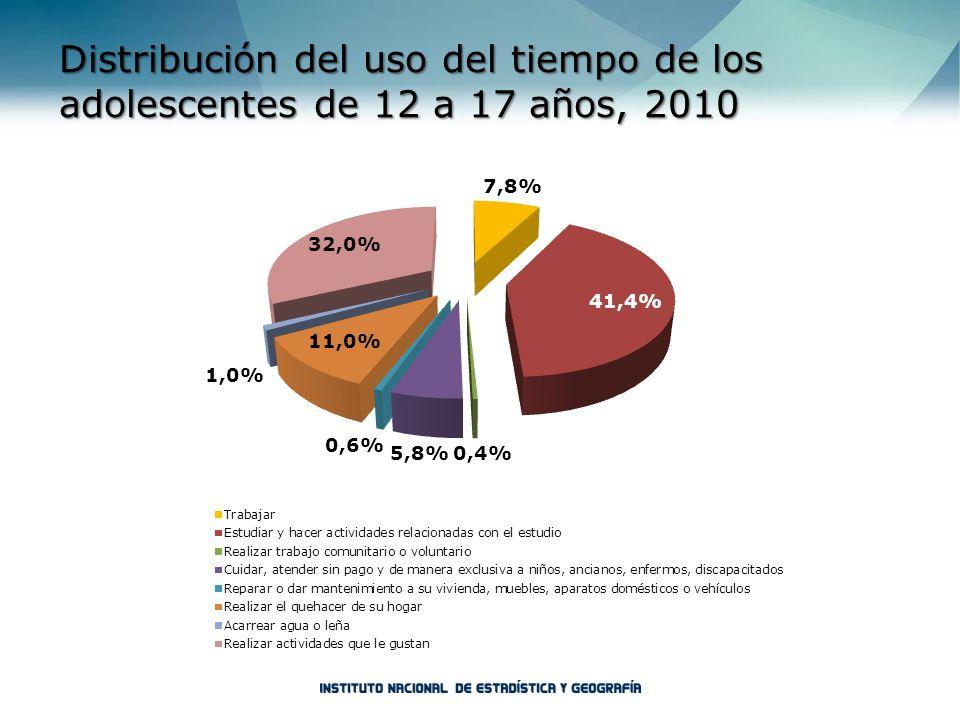Distribución del uso del tiempo de los adolescentes de 12 a 17 años, 2010