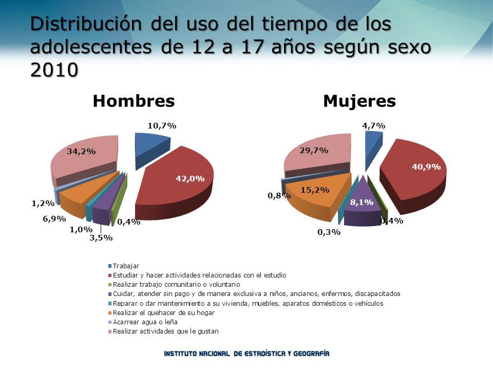 Distribución del uso del tiempo de los adolescentes de 12 a 17 años según sexo 2010 HombresMujeres