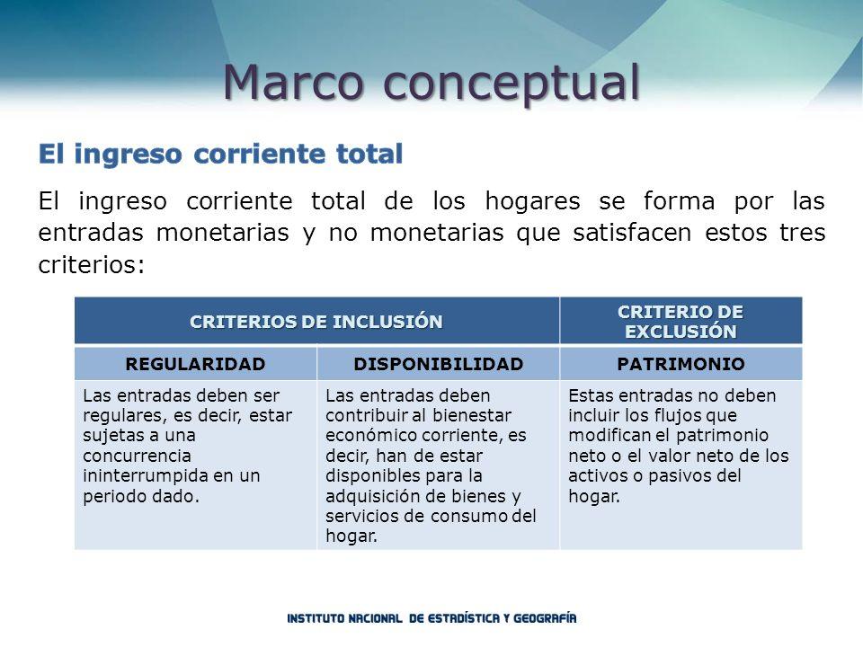 Marco conceptual CRITERIOS DE INCLUSIÓN CRITERIO DE EXCLUSIÓN REGULARIDADDISPONIBILIDADPATRIMONIO Las entradas deben ser regulares, es decir, estar su