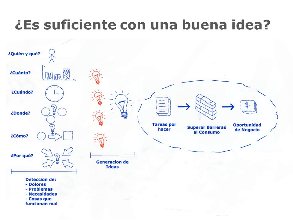¿Es suficiente con una buena idea